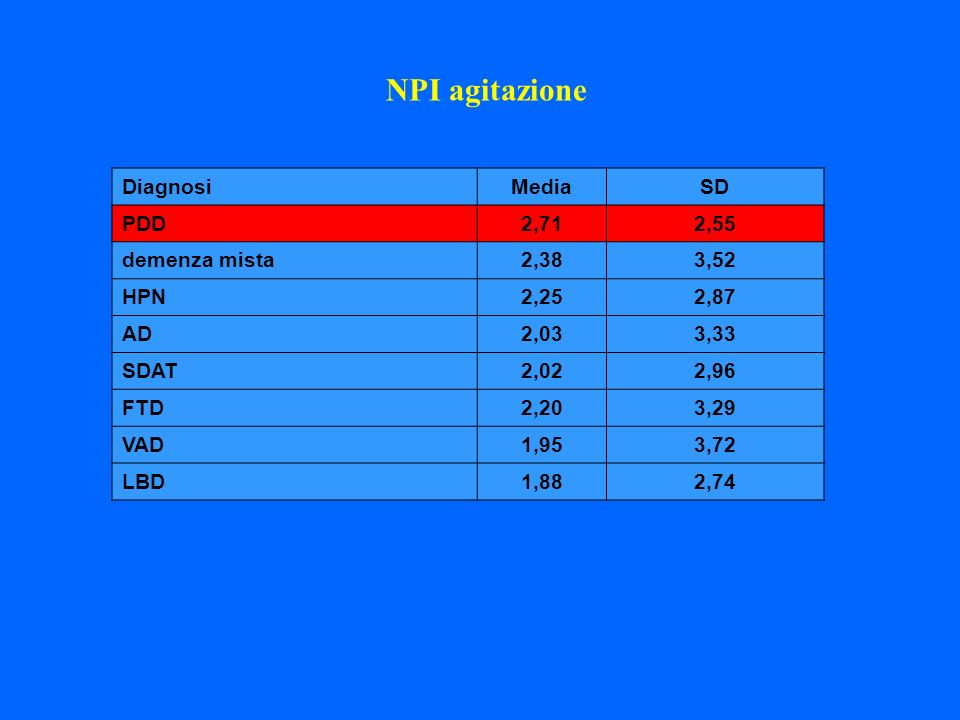 Diagnosi Media SD PDD 2,71 2,55 demenza mista 2,38 3,52 HPN 2,25 2,87