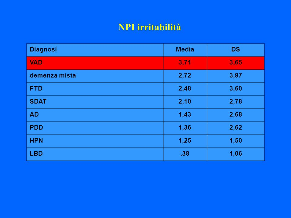 NPI irritabilità Diagnosi Media DS VAD 3,71 3,65 demenza mista 2,72