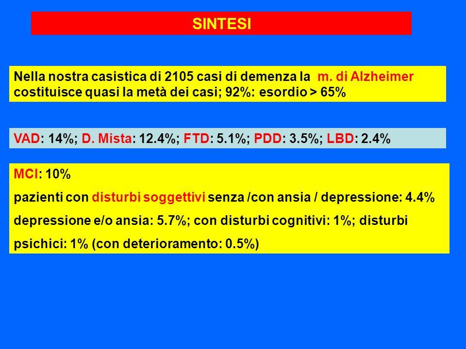SINTESINella nostra casistica di 2105 casi di demenza la m. di Alzheimer costituisce quasi la metà dei casi; 92%: esordio > 65%
