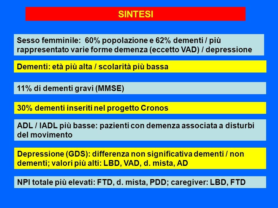SINTESISesso femminile: 60% popolazione e 62% dementi / più rappresentato varie forme demenza (eccetto VAD) / depressione.