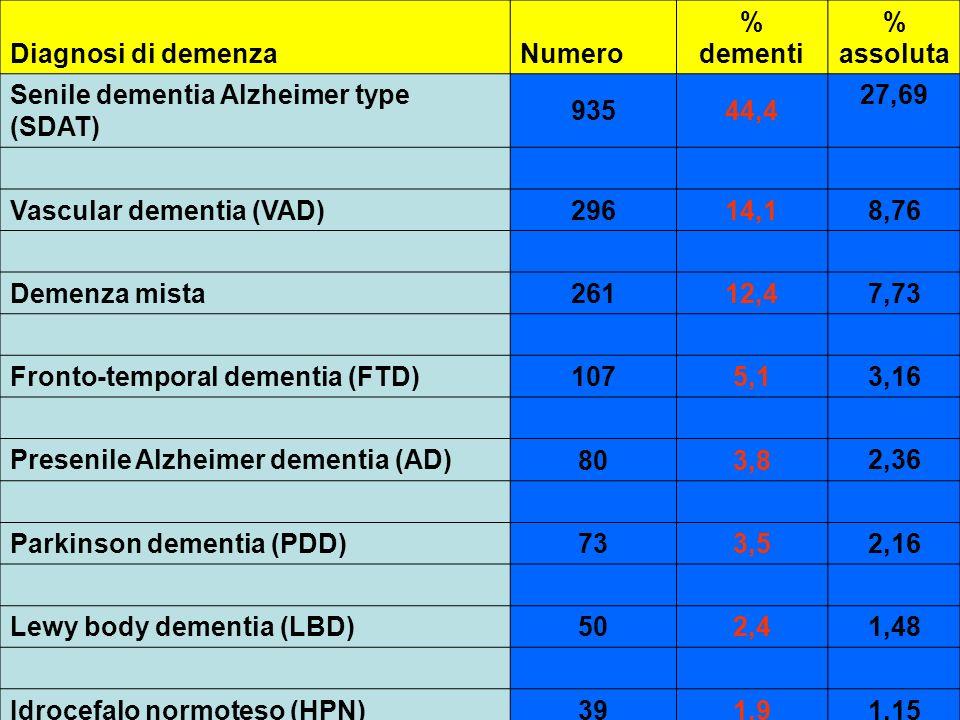 Diagnosi di demenzaNumero. % dementi. % assoluta. Senile dementia Alzheimer type (SDAT) 935. 44,4.