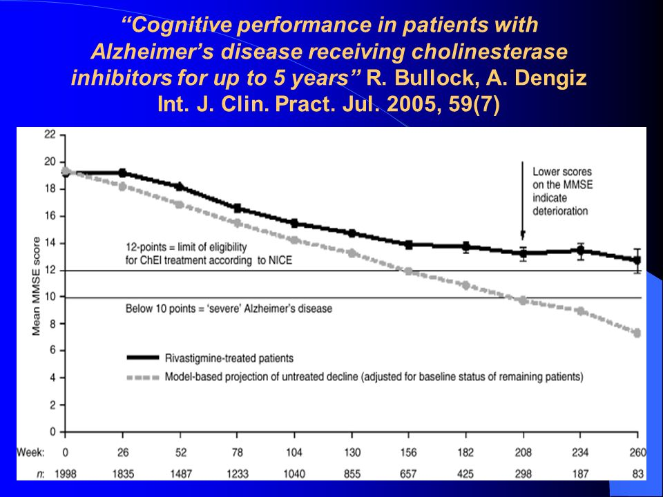 Cognitive performance in patients with Alzheimer's disease receiving cholinesterase inhibitors for up to 5 years R.