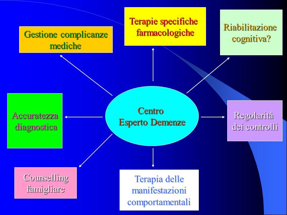 Terapie specifiche farmacologiche. Riabilitazione. cognitiva Gestione complicanze. mediche. Centro.