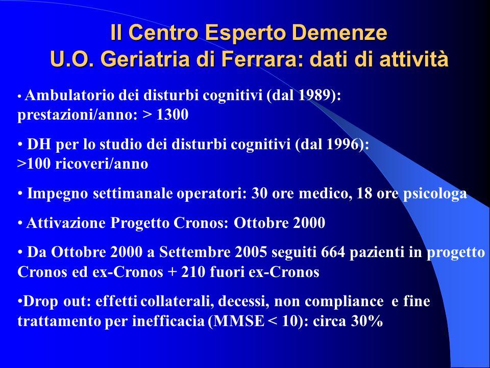 Il Centro Esperto Demenze U.O. Geriatria di Ferrara: dati di attività