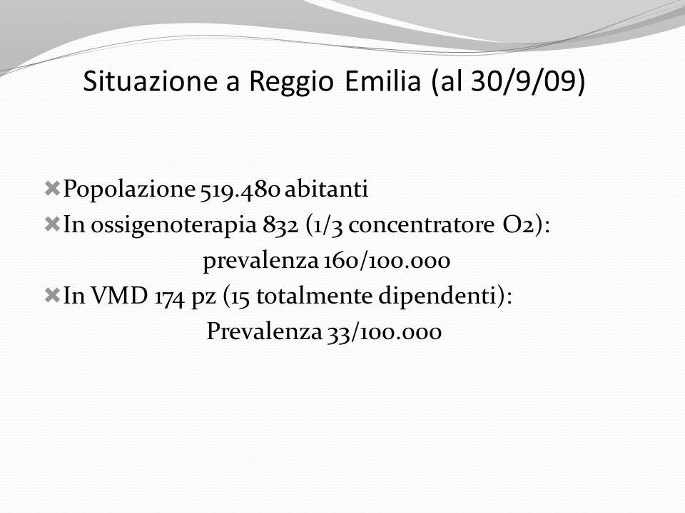Situazione a Reggio Emilia (al 30/9/09)