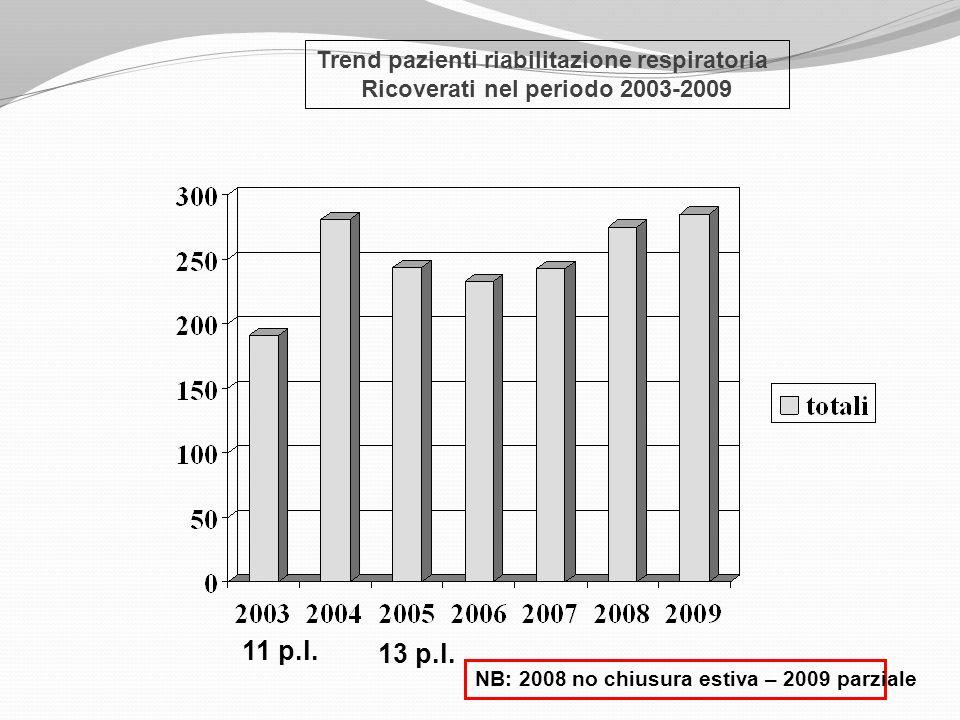 11 p.l. 13 p.l. Trend pazienti riabilitazione respiratoria