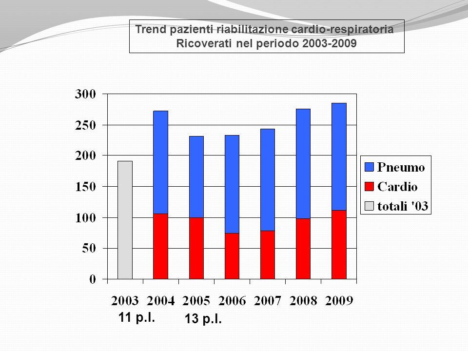 11 p.l. 13 p.l. Trend pazienti riabilitazione cardio-respiratoria