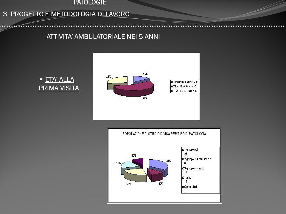 3. PROGETTO E METODOLOGIA DI LAVORO