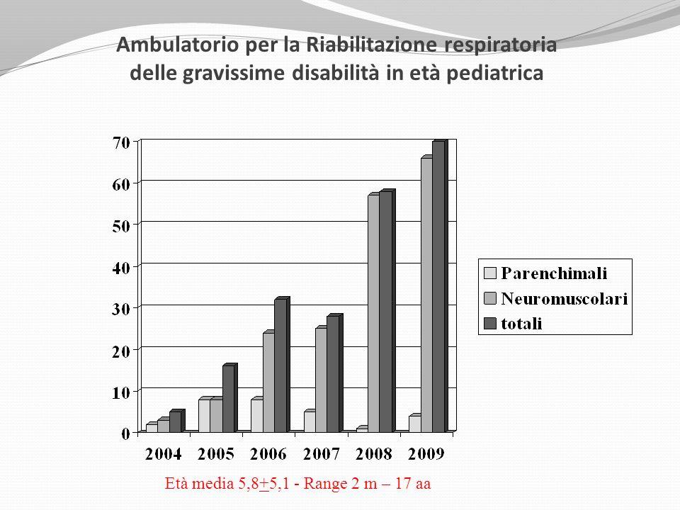 Ambulatorio per la Riabilitazione respiratoria delle gravissime disabilità in età pediatrica