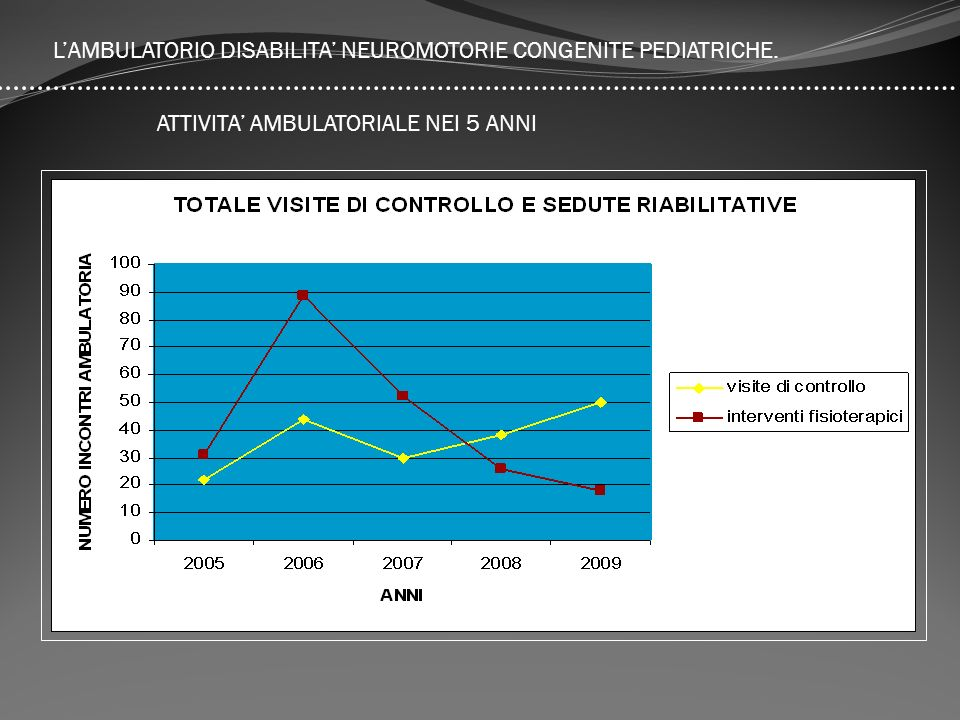 L'AMBULATORIO DISABILITA' NEUROMOTORIE CONGENITE PEDIATRICHE.