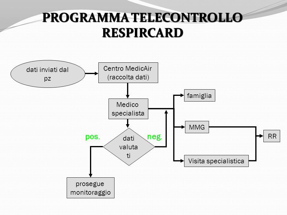 PROGRAMMA TELECONTROLLO RESPIRCARD