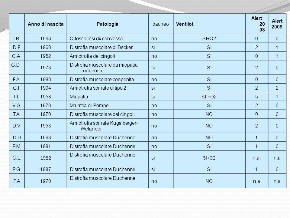 Anno di nascitaPatologia. tracheo. Ventilot. Alert 2008. Alert. 2009. I.R. 1943. Cifoscoliosi dx convessa.