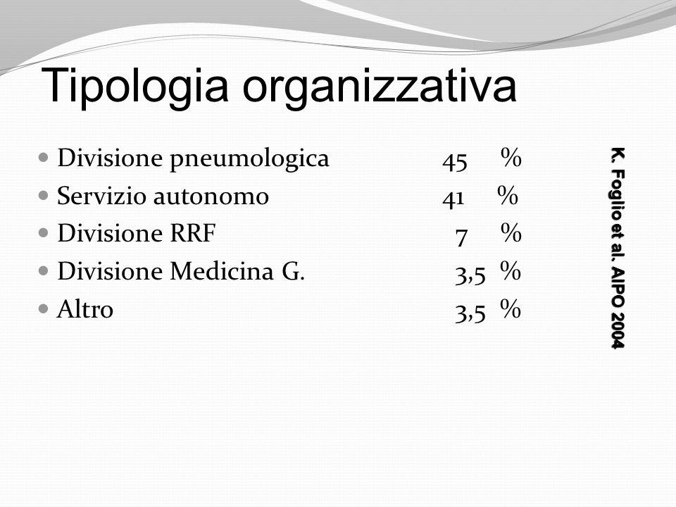 Tipologia organizzativa
