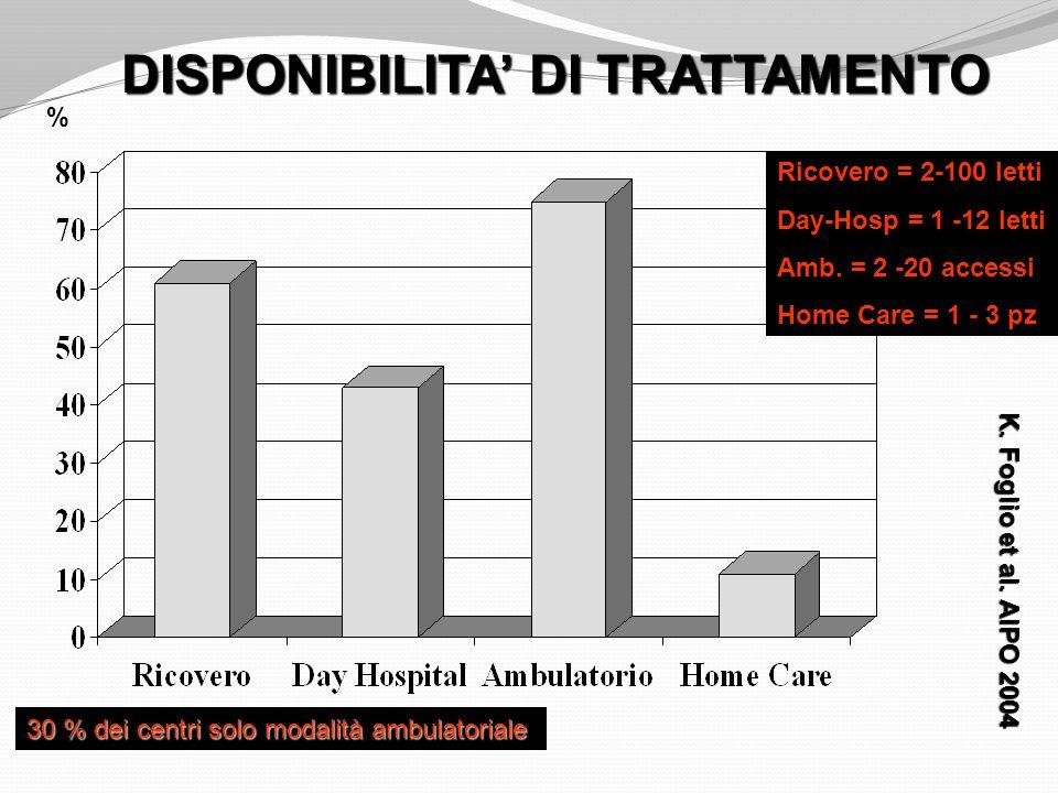 DISPONIBILITA' DI TRATTAMENTO