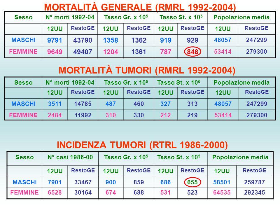 MORTALITÀ GENERALE (RMRL 1992-2004)