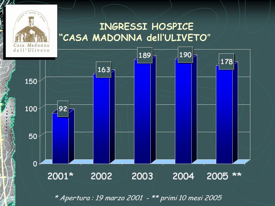 INGRESSI HOSPICE CASA MADONNA dell'ULIVETO