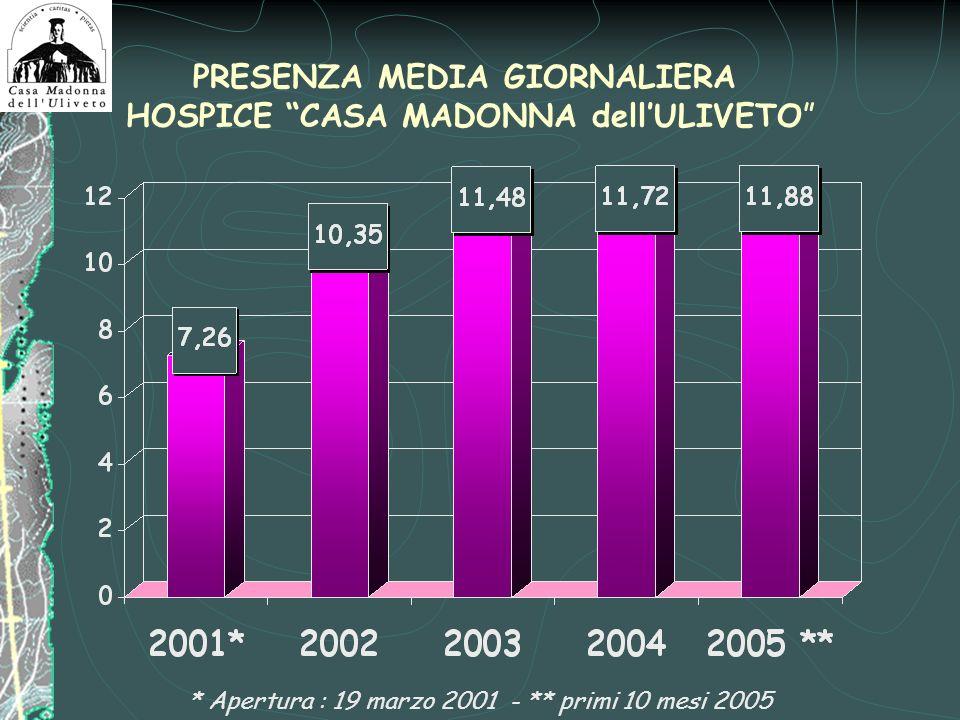PRESENZA MEDIA GIORNALIERA HOSPICE CASA MADONNA dell'ULIVETO