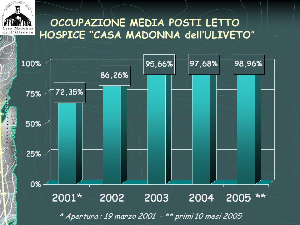 OCCUPAZIONE MEDIA POSTI LETTO HOSPICE CASA MADONNA dell'ULIVETO