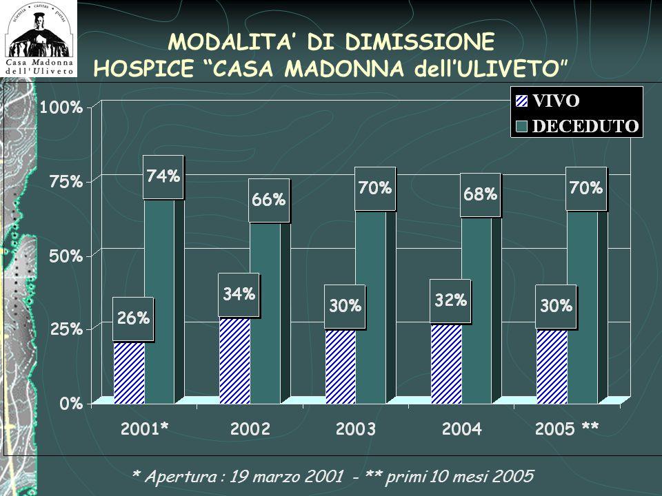 MODALITA' DI DIMISSIONE HOSPICE CASA MADONNA dell'ULIVETO