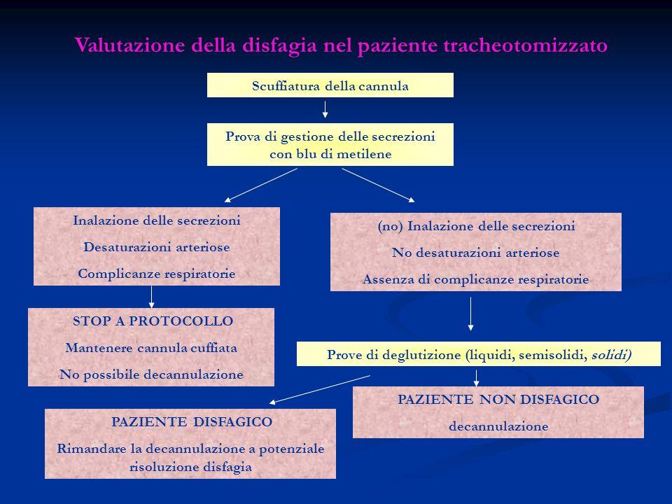 Valutazione della disfagia nel paziente tracheotomizzato