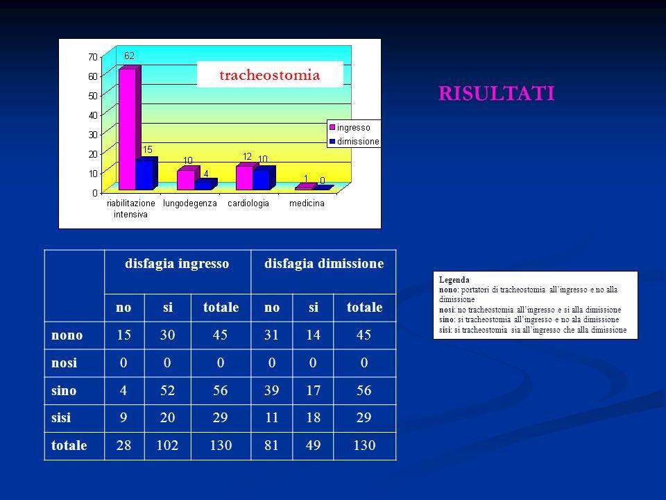RISULTATI tracheostomia disfagia ingresso disfagia dimissione no si