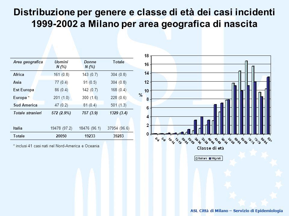 Distribuzione per genere e classe di età dei casi incidenti 1999-2002 a Milano per area geografica di nascita