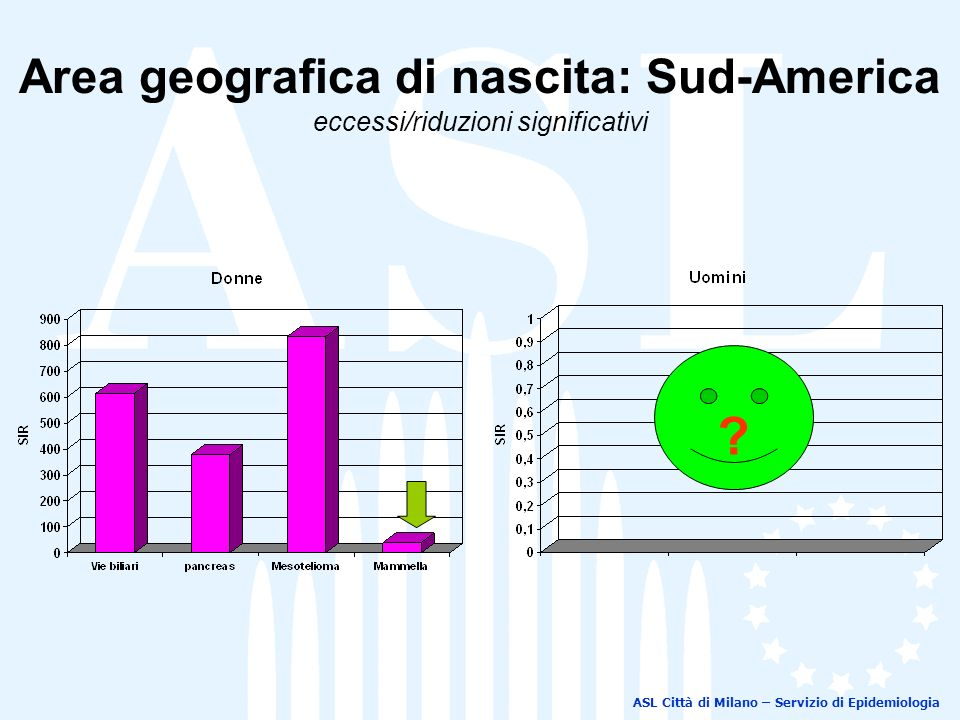 Area geografica di nascita: Sud-America eccessi/riduzioni significativi