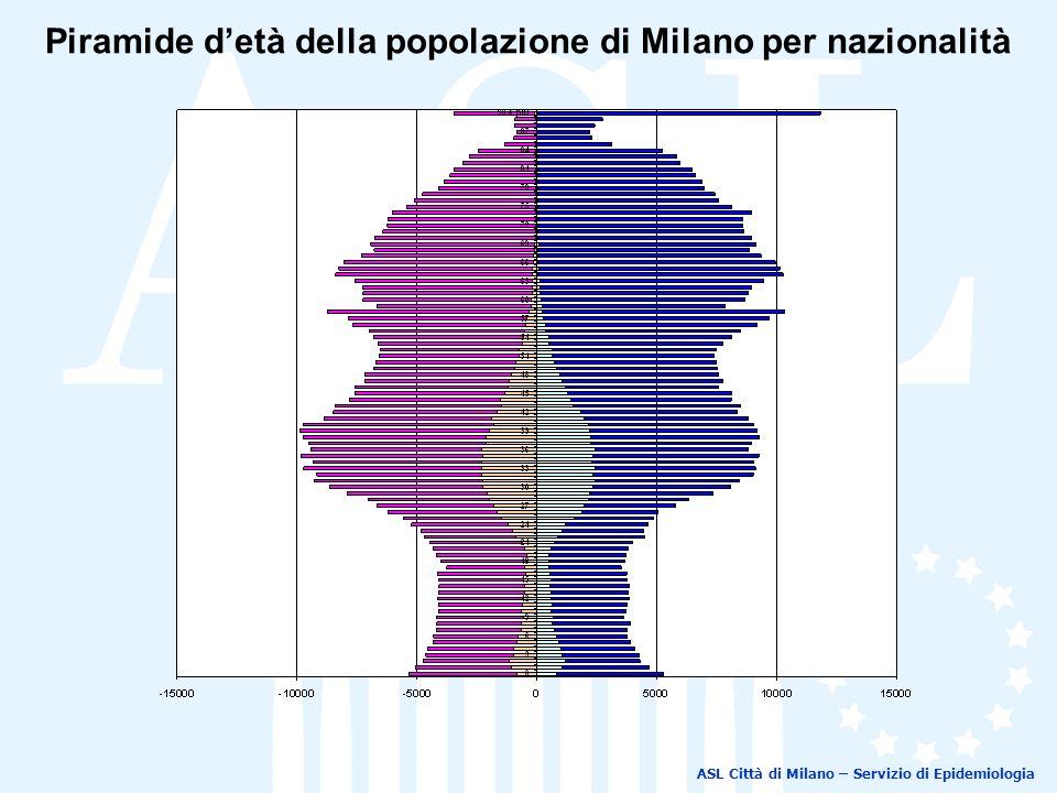 Piramide d'età della popolazione di Milano per nazionalità