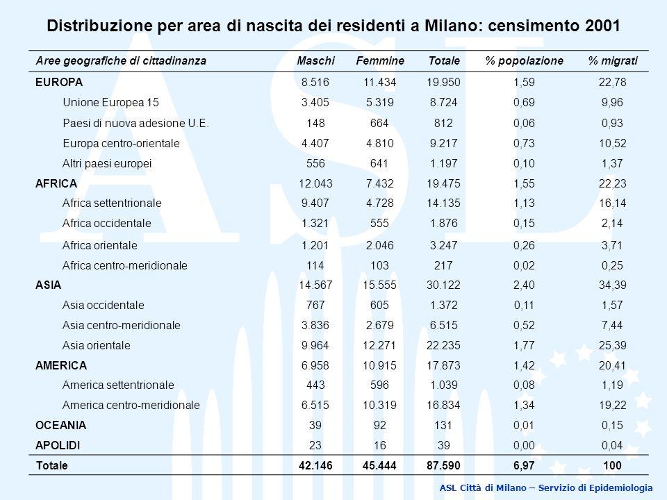 Distribuzione per area di nascita dei residenti a Milano: censimento 2001