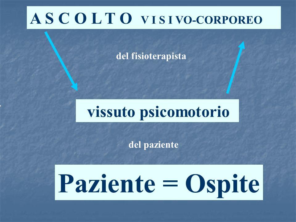 Paziente = Ospite A S C O L T O V I S I VO-CORPOREO