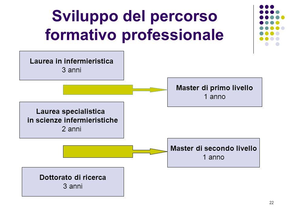 Sviluppo del percorso formativo professionale