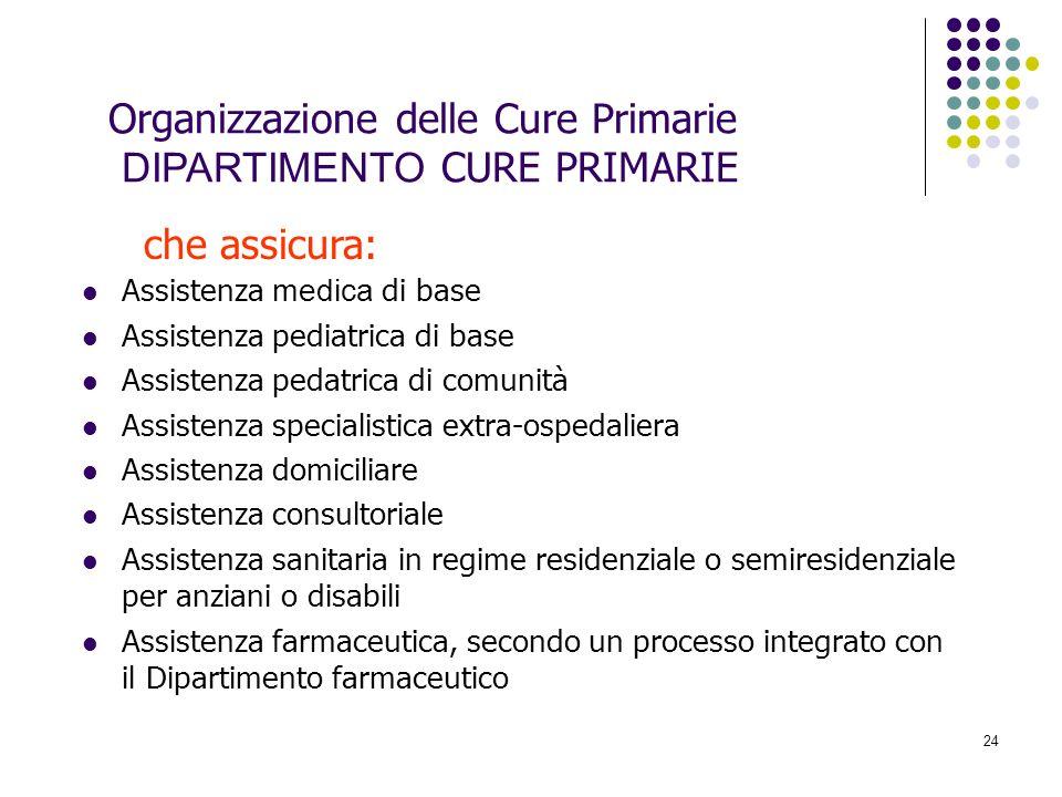 Organizzazione delle Cure Primarie DIPARTIMENTO CURE PRIMARIE