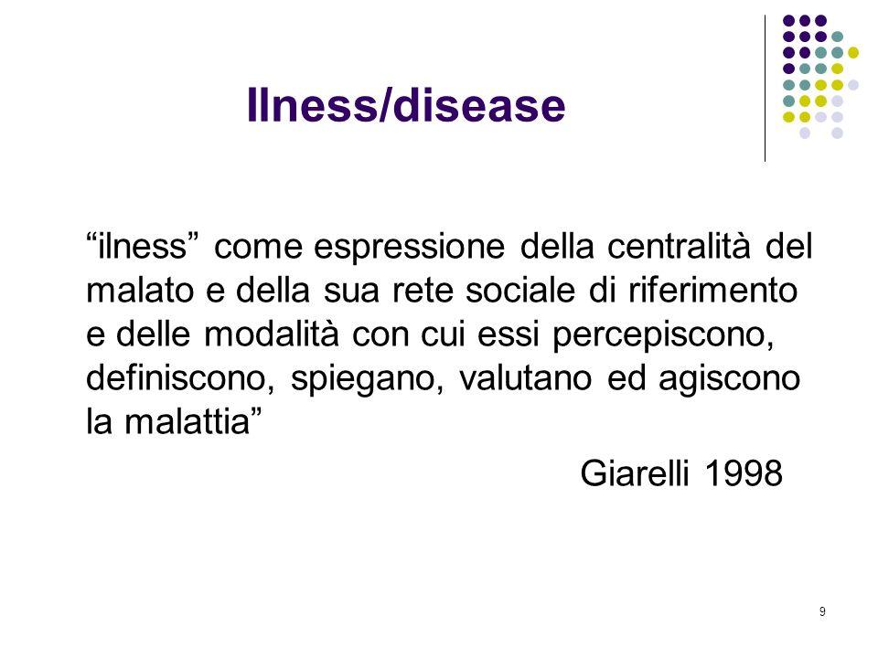 Ilness/disease