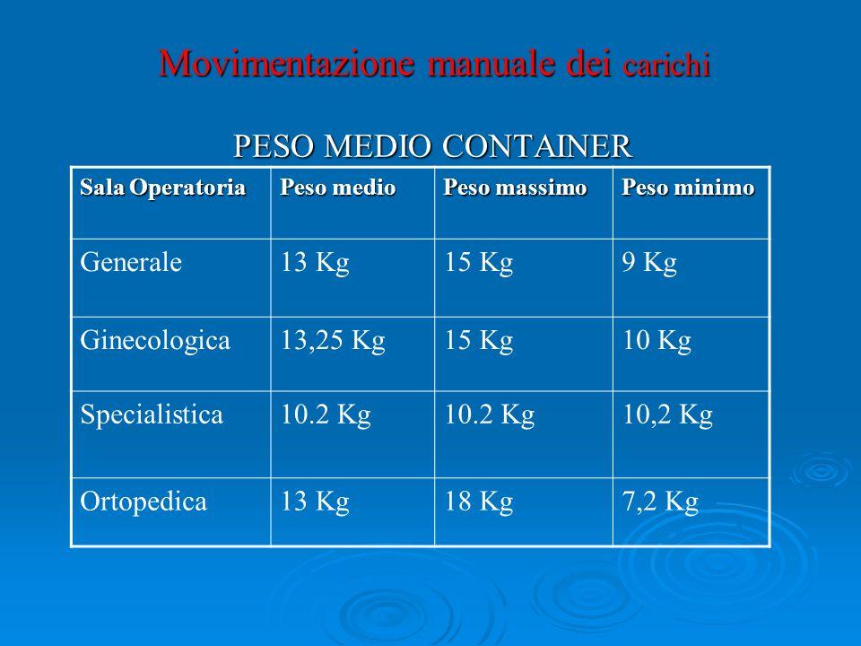 Movimentazione manuale dei carichi PESO MEDIO CONTAINER