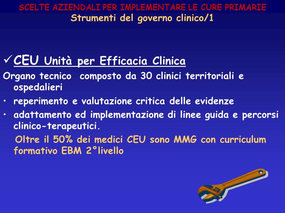 CEU Unità per Efficacia Clinica