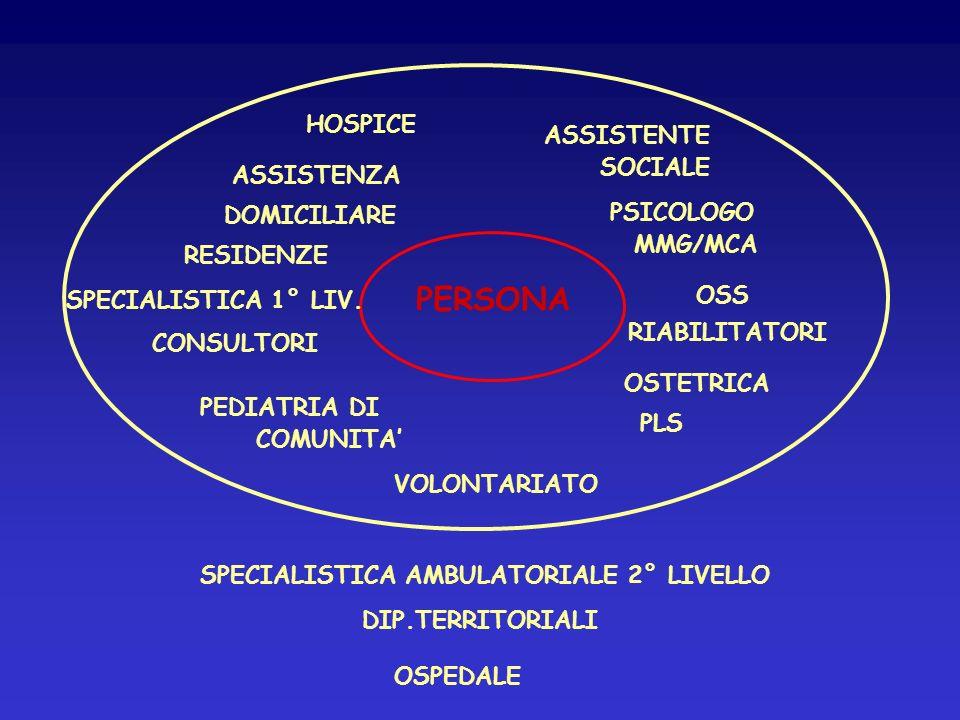 PERSONA HOSPICE ASSISTENTE SOCIALE ASSISTENZA PSICOLOGO DOMICILIARE