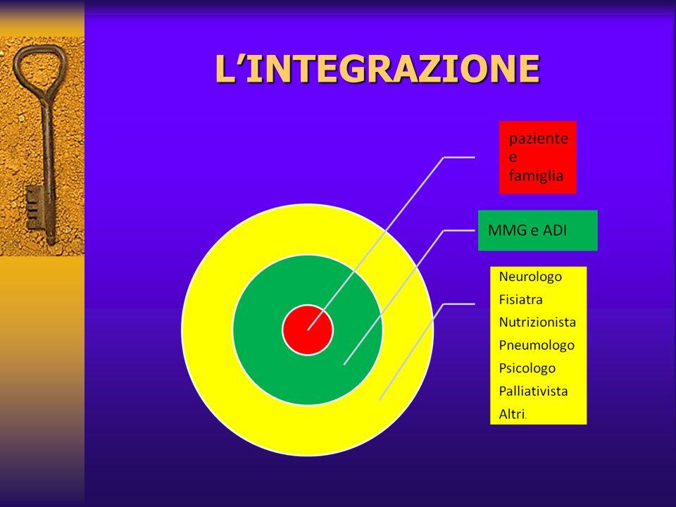 L'INTEGRAZIONE 21