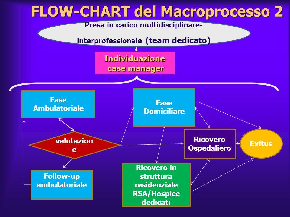 FLOW-CHART del Macroprocesso 2