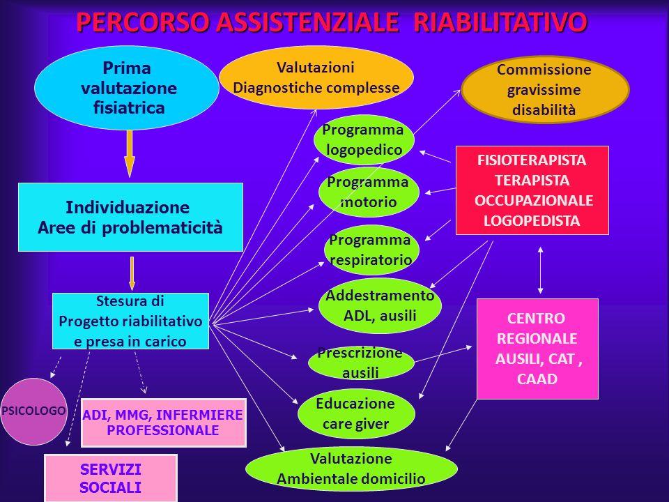 PERCORSO ASSISTENZIALE RIABILITATIVO