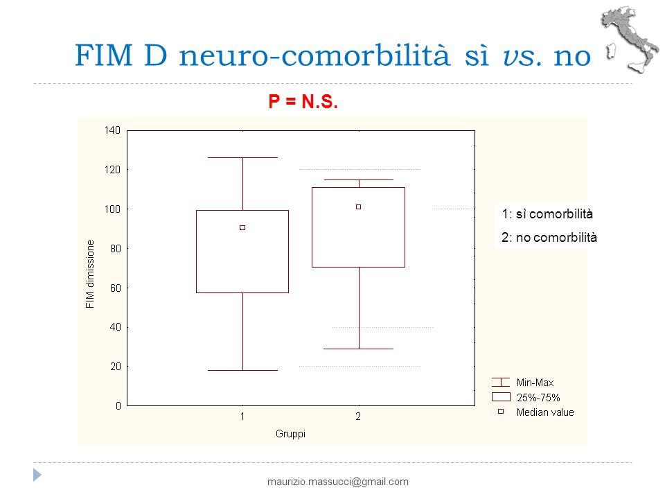FIM D neuro-comorbilità sì vs. no