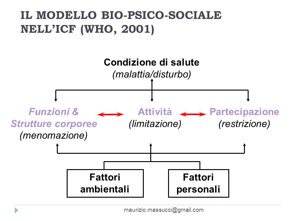 IL MODELLO BIO-PSICO-SOCIALE NELL'ICF (WHO, 2001)