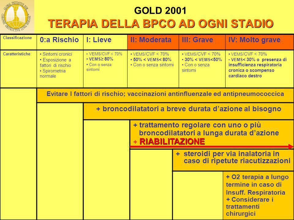 GOLD 2001 TERAPIA DELLA BPCO AD OGNI STADIO