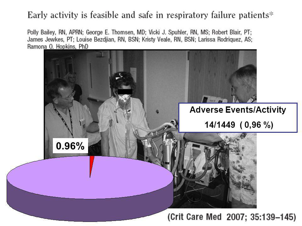 Adverse Events/Activity
