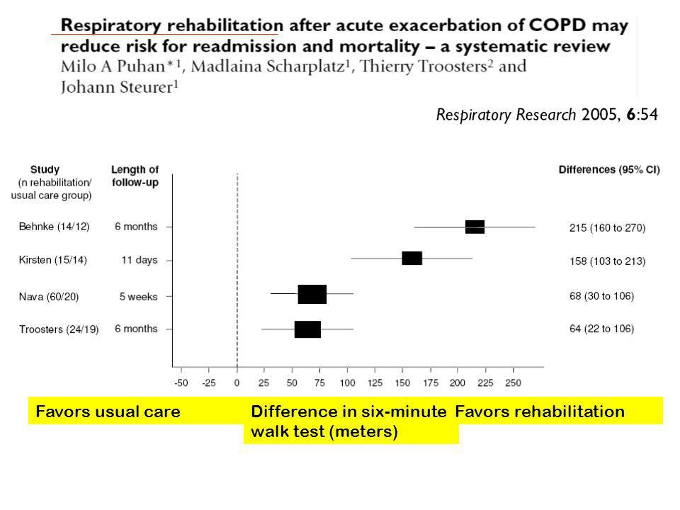 Favors usual care Difference in six-minute walk test (meters) Favors rehabilitation