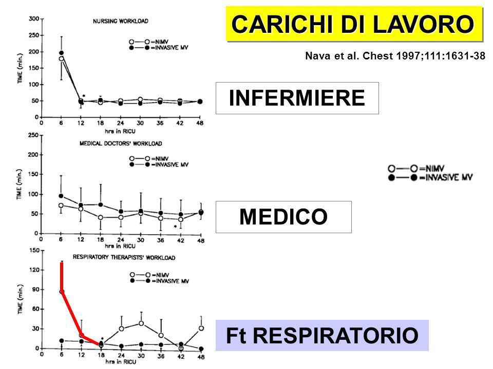 CARICHI DI LAVORO INFERMIERE MEDICO Ft RESPIRATORIO