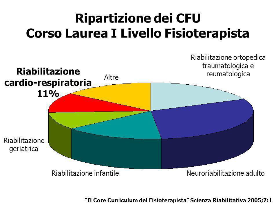 Ripartizione dei CFU Corso Laurea I Livello Fisioterapista