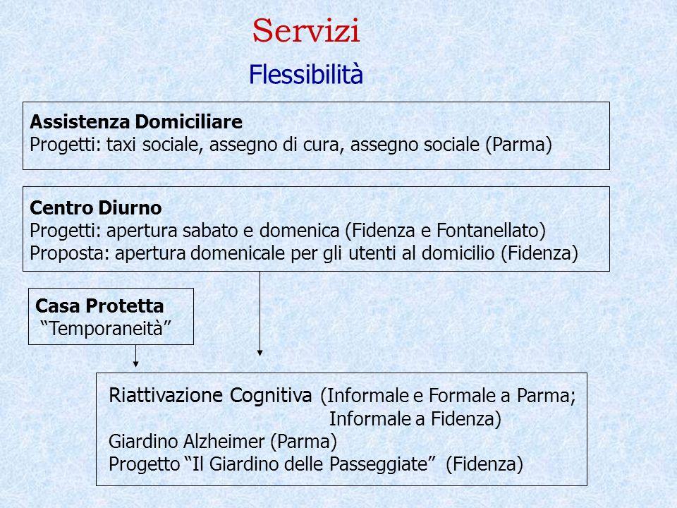 Servizi Flessibilità. Assistenza Domiciliare. Progetti: taxi sociale, assegno di cura, assegno sociale (Parma)