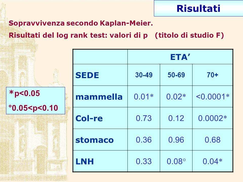 Risultati ETA' SEDE mammella 0.01* 0.02* <0.0001* Col-re 0.73 0.12