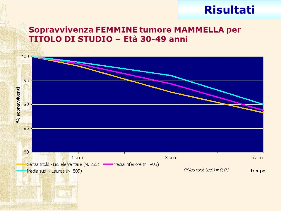 Risultati Sopravvivenza FEMMINE tumore MAMMELLA per TITOLO DI STUDIO – Età 30-49 anni