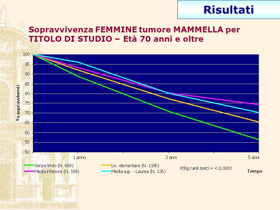 Risultati Sopravvivenza FEMMINE tumore MAMMELLA per TITOLO DI STUDIO – Età 70 anni e oltre